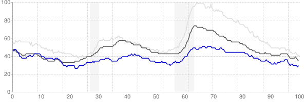 Manhattan, Kansas monthly unemployment rate chart